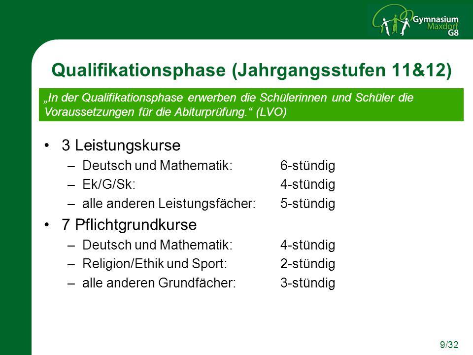 9/32 Qualifikationsphase (Jahrgangsstufen 11&12) 3 Leistungskurse –Deutsch und Mathematik: 6-stündig –Ek/G/Sk:4-stündig –alle anderen Leistungsfächer: