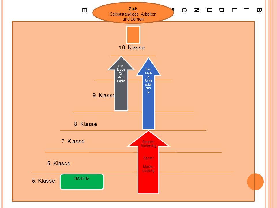 Ziel der MAUS-Angebote : Selbständig lernen und arbeiten können Maßnahmen: MAUS Angebote in verschiedenen Klassenstufen mit verschiedenen Schwerpunkten; Einbeziehung der Eltern (Schüler-Elternangebote) Überprüfung: Regelmäßige Teilnahme; Teilnahme an Darbietungen Attraktiv: Die Teilnahme ist freiwillig und das Angebot vielfältig Zeitraum: 2 Jahre