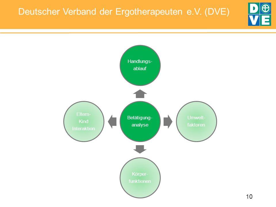10 Deutscher Verband der Ergotherapeuten e.V. (DVE) Betätigung- analyse Handlungs- ablauf Umwelt- faktoren Körper- funktionen Eltern- Kind Interaktion