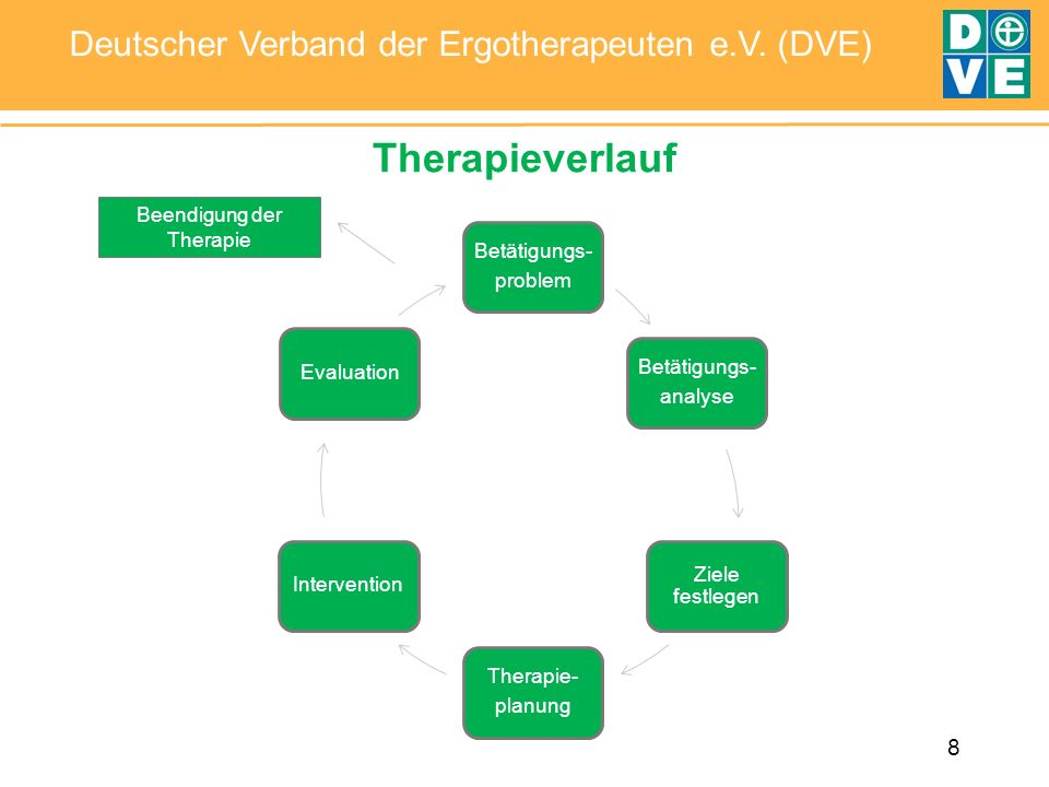 8 Deutscher Verband der Ergotherapeuten e.V. (DVE) Therapieverlauf Betätigungs- problem Betätigungs- analyse Ziele festlegen Therapie- planung Interve