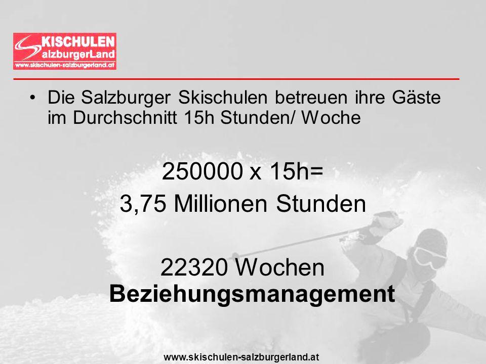 www.skischulen-salzburgerland.at Die Salzburger Skischulen betreuen ihre Gäste im Durchschnitt 15h Stunden/ Woche 250000 x 15h= 3,75 Millionen Stunden