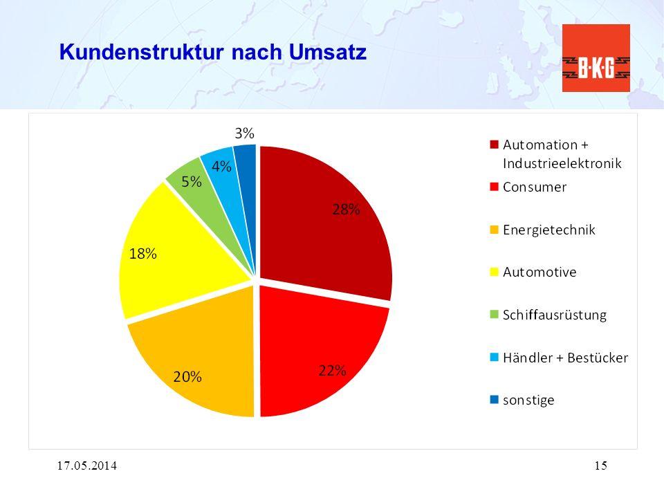 Kundenstruktur nach Umsatz 17.05.201415