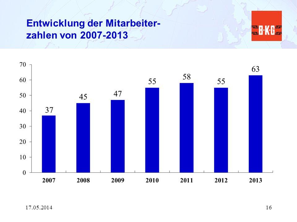 Entwicklung der Mitarbeiter- zahlen von 2007-2013 17.05.201416
