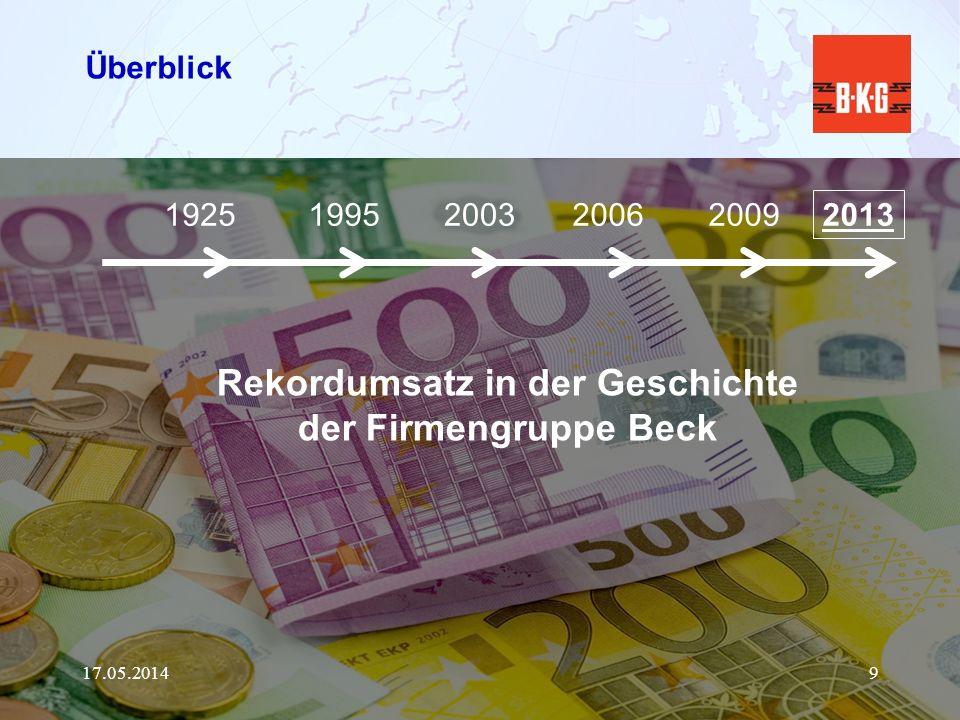 WIR SIND BECK 17.05.20149 Überblick 19251995200320062009 2013 Rekordumsatz in der Geschichte der Firmengruppe Beck