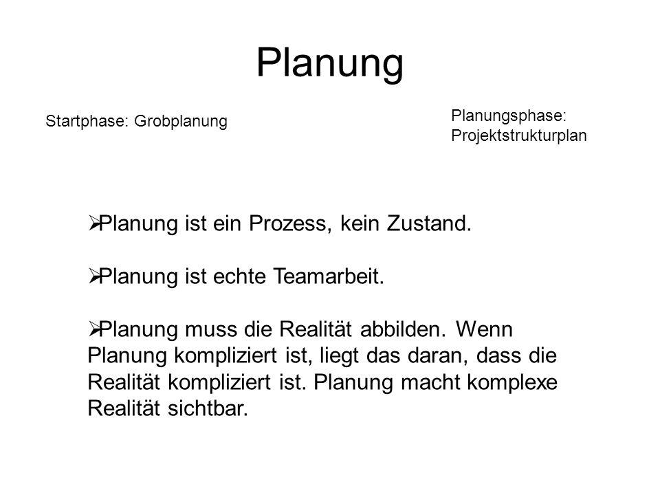 Planung Startphase: Grobplanung Planungsphase: Projektstrukturplan Planung ist ein Prozess, kein Zustand. Planung ist echte Teamarbeit. Planung muss d
