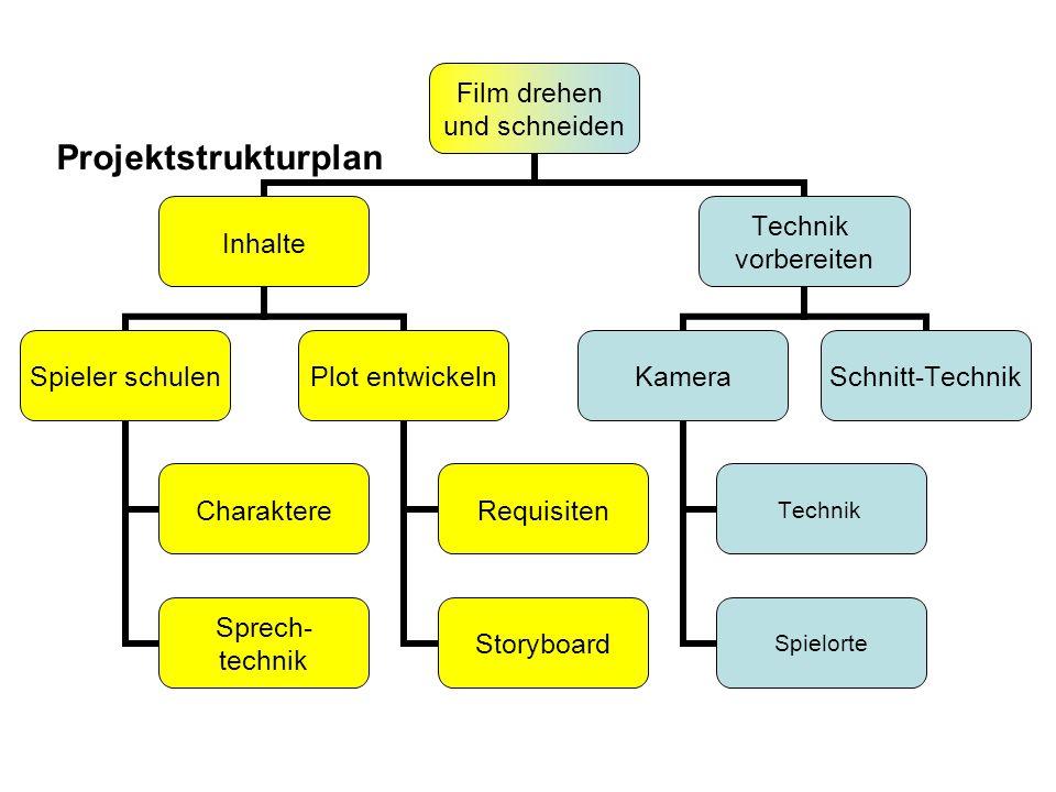 Film drehen und schneiden Inhalte Spieler schulen Charaktere Sprech- technik Plot entwickeln Requisiten Storyboard Technik vorbereiten Kamera Technik