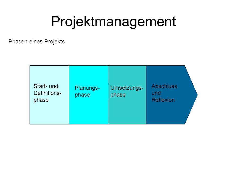 Projektmanagement Start- und Definitions- phase Themen/Fragestellung Teambildung Situationsanalyse Grobrecherche Stakeholderanalyse Zielentwicklung Grobplanung Projektorganisation