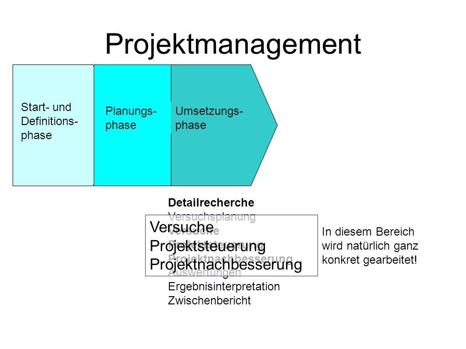 Projektmanagement Start- und Definitions- phase Planungs- phase Umsetzungs- phase Detailrecherche Versuchsplanung Versuche Projektsteuerung Projektnac
