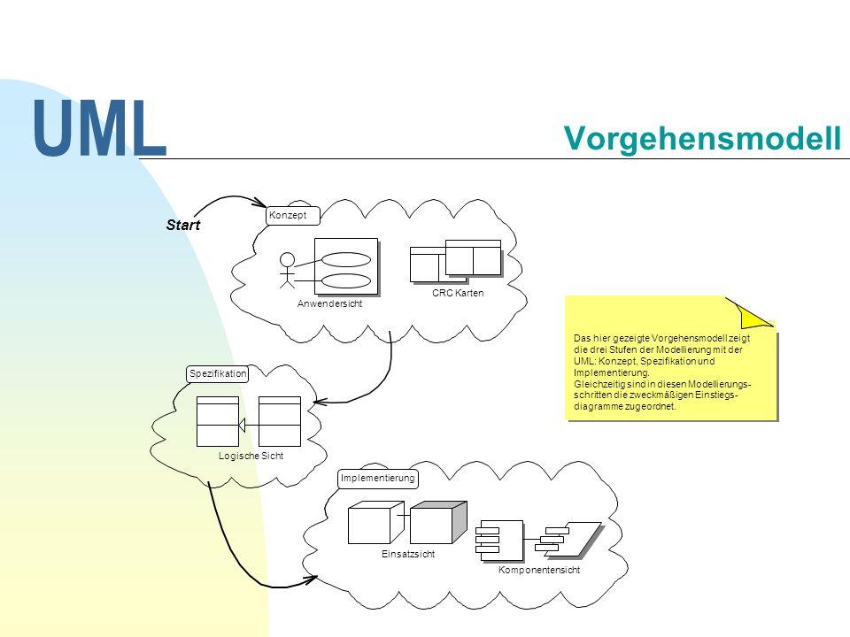 UML Vorgehensmodell Das hier gezeigte Vorgehensmodell zeigt die drei Stufen der Modellierung mit der UML: Konzept, Spezifikation und Implementierung.