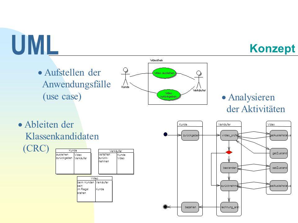 Aufstellen der Anwendungsfälle (use case) UML Konzept Ableiten der Klassenkandidaten (CRC) Analysieren der Aktivitäten KundeVerkäuferVideo zurückgeben