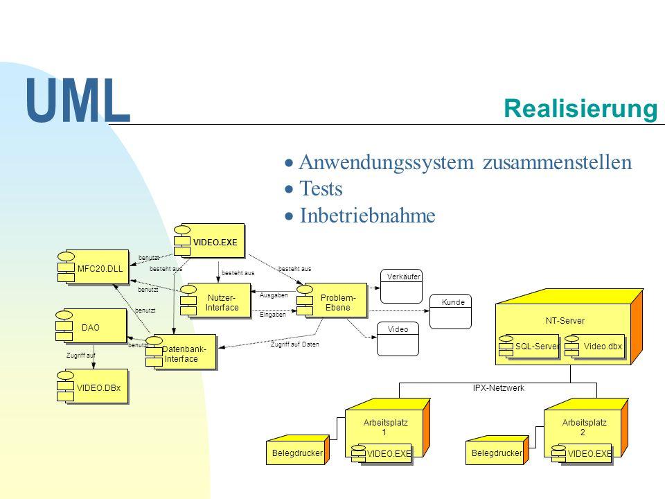 Anwendungssystem zusammenstellen Tests Inbetriebnahme UML Realisierung Kunde Video Verkäufer MFC20.DLL Nutzer- Interface VIDEO.EXE benutzt DAO VIDEO.D