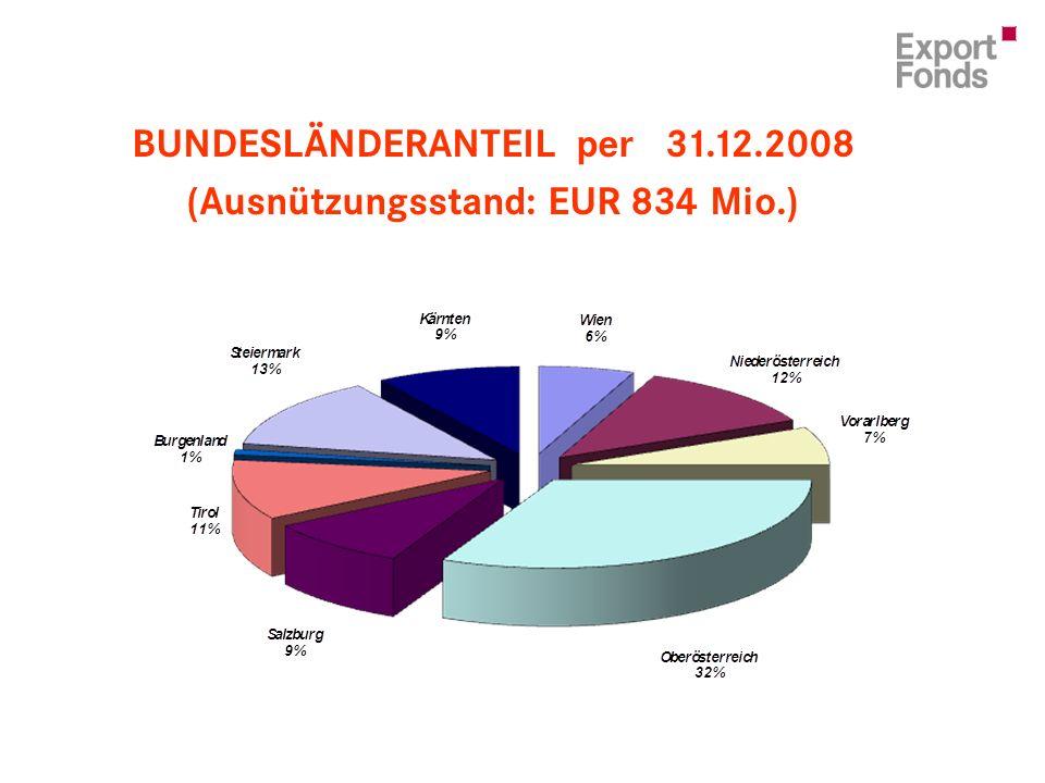 BUNDESLÄNDERANTEIL per 31.12.2008 (Ausnützungsstand: EUR 834 Mio.)