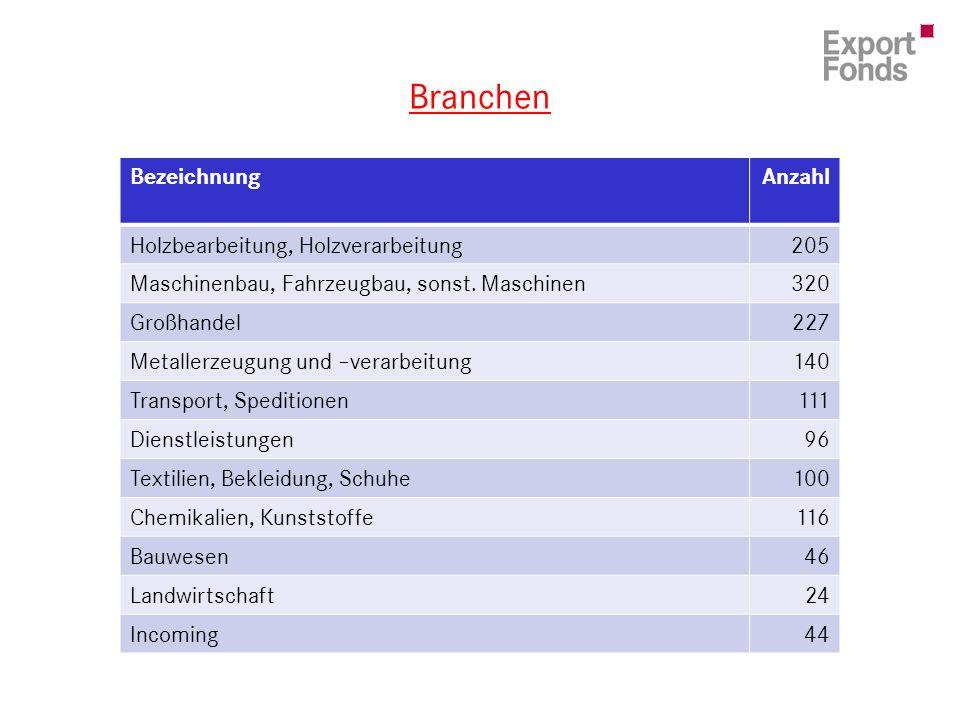 Branchen BezeichnungAnzahl Holzbearbeitung, Holzverarbeitung205 Maschinenbau, Fahrzeugbau, sonst.