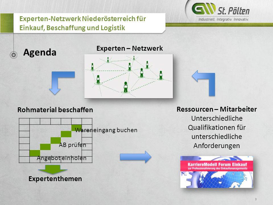 3 Experten-Netzwerk Niederösterreich für Einkauf, Beschaffung und Logistik Agenda Rohmaterial beschaffen Angebot einholen Wareneingang buchen AB prüfe