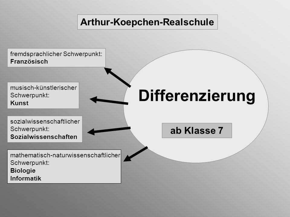 Differenzierung Arthur-Koepchen-Realschule ab Klasse 7 fremdsprachlicher Schwerpunkt: Französisch sozialwissenschaftlicher Schwerpunkt: Sozialwissensc