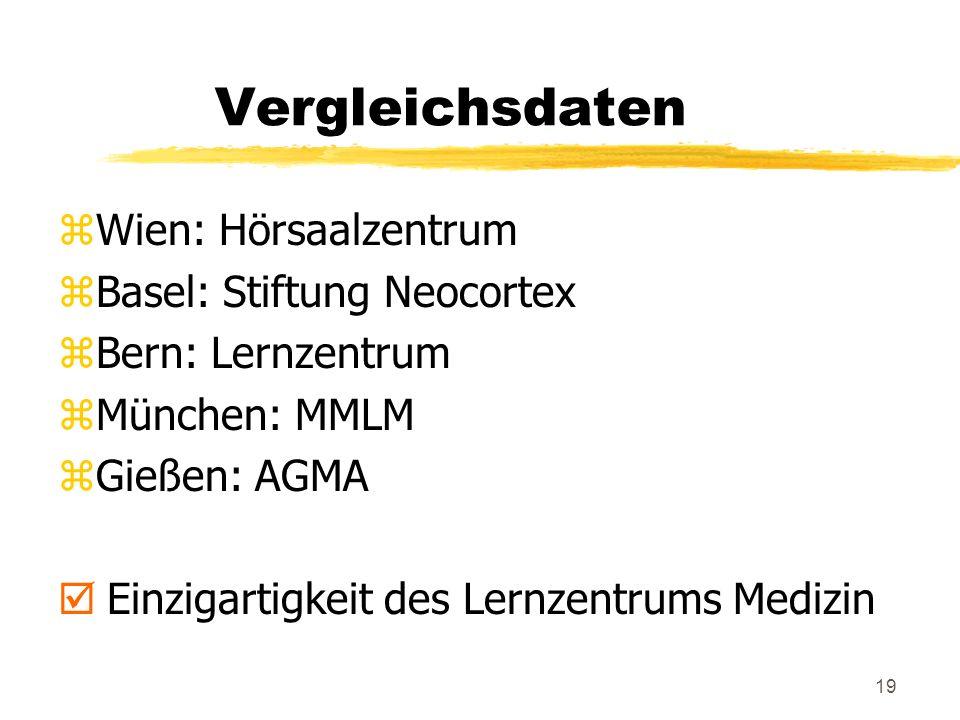 19 Vergleichsdaten zWien: Hörsaalzentrum zBasel: Stiftung Neocortex zBern: Lernzentrum zMünchen: MMLM zGießen: AGMA þ Einzigartigkeit des Lernzentrums Medizin