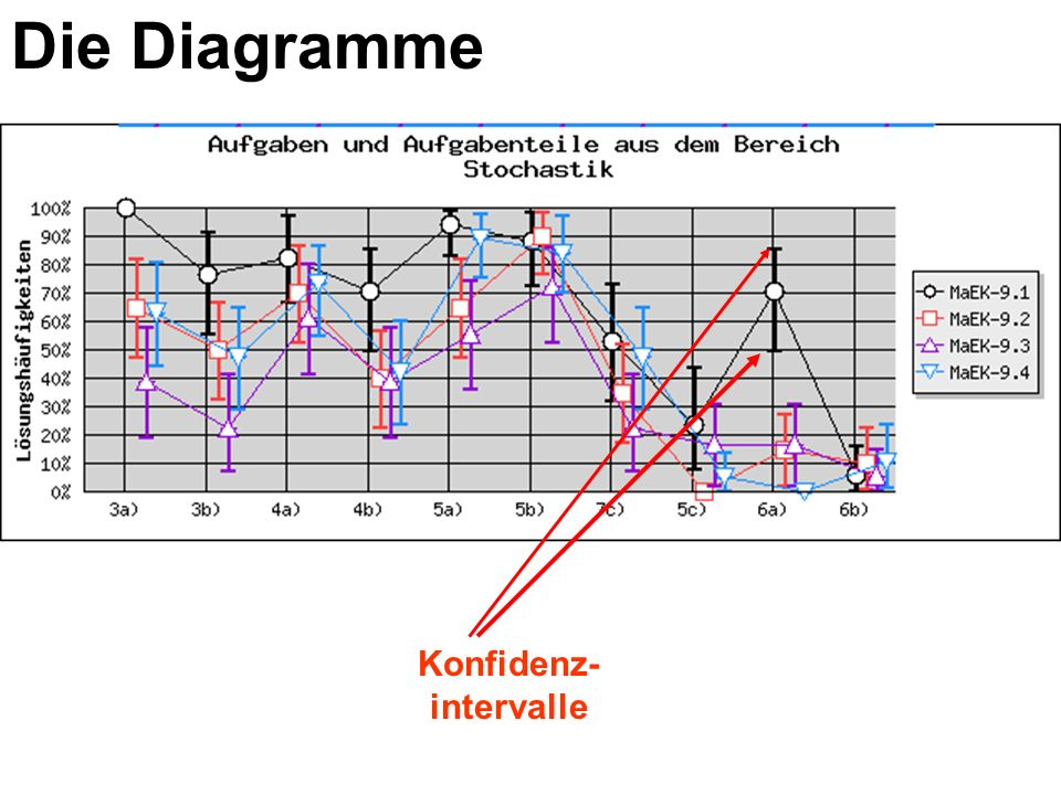 Die Diagramme Konfidenz- intervalle