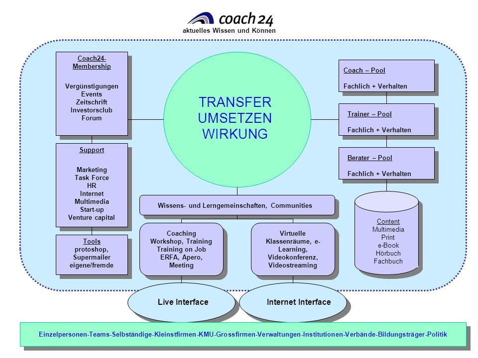aktuelles Wissen und Können Content Multimedia Print e-Book Hörbuch Fachbuch Live Interface Coach – Pool Fachlich + Verhalten Support Marketing Task F