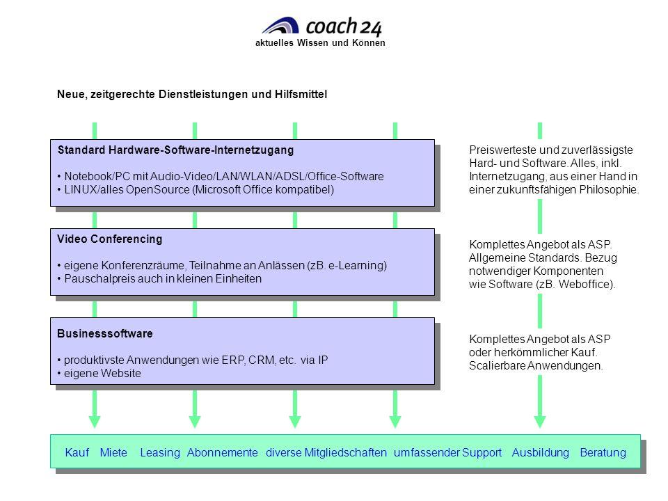 aktuelles Wissen und Können Video Conferencing eigene Konferenzräume, Teilnahme an Anlässen (zB. e-Learning) Pauschalpreis auch in kleinen Einheiten K