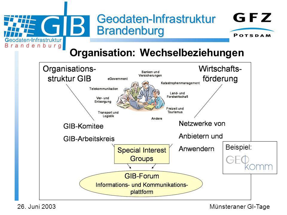 Geodaten-Infrastruktur Brandenburg 26. Juni 2003Münsteraner GI-Tage Organisation: Wechselbeziehungen Beispiel: