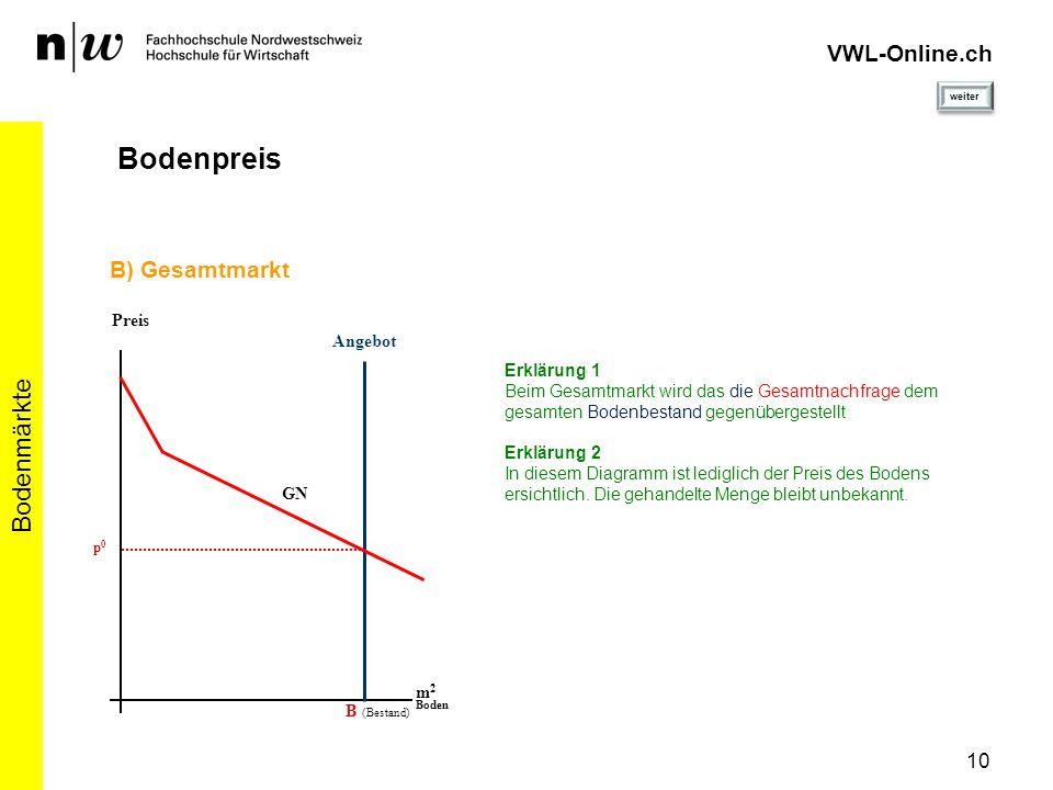 10 Bodenmärkte VWL-Online.ch Bodenpreis Angebot Preis m 2 Boden B (Bestand) B) Gesamtmarkt Erklärung 1 Beim Gesamtmarkt wird das die Gesamtnachfrage d