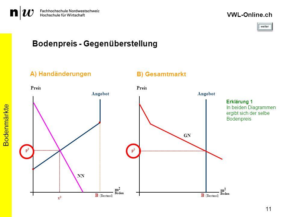 11 Bodenmärkte VWL-Online.ch Bodenpreis - Gegenüberstellung Angebot Preis m 2 Boden B (Bestand) A) Handänderungen NN p0p0 x0x0 Erklärung 1 In beiden D