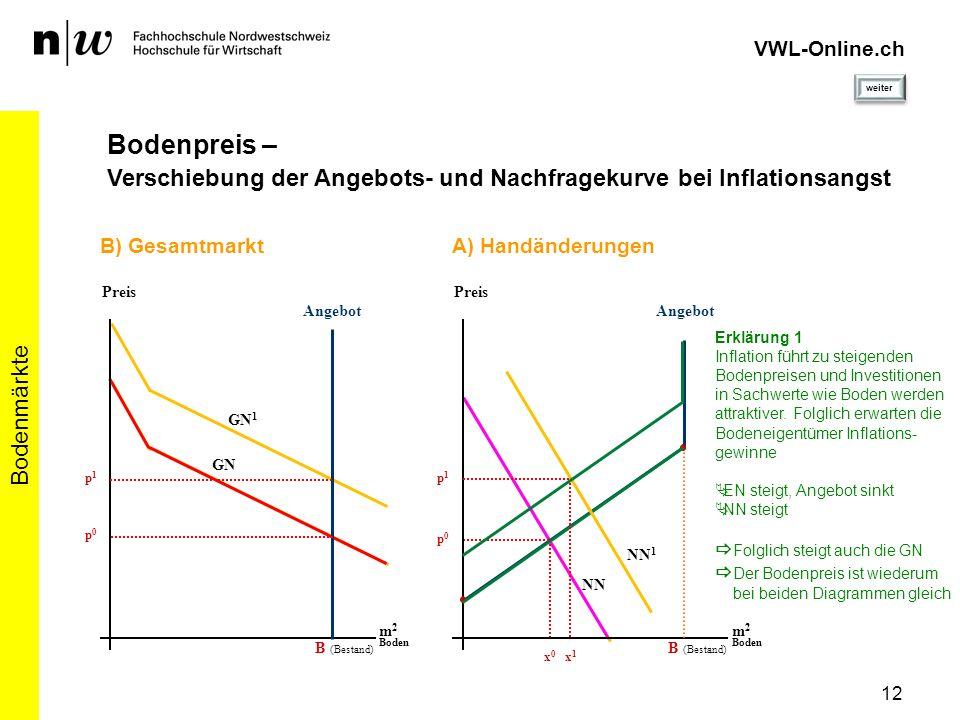 12 Bodenmärkte VWL-Online.ch Bodenpreis – Verschiebung der Angebots- und Nachfragekurve bei Inflationsangst Angebot Preis m 2 Boden B (Bestand) B) Ges