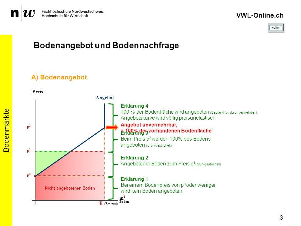 Nicht angebotener Boden p0p0 3 Bodenmärkte VWL-Online.ch Bodenangebot und Bodennachfrage Angebot Preis m 2 Boden B (Bestand) p1p1 A) Bodenangebot Erkl