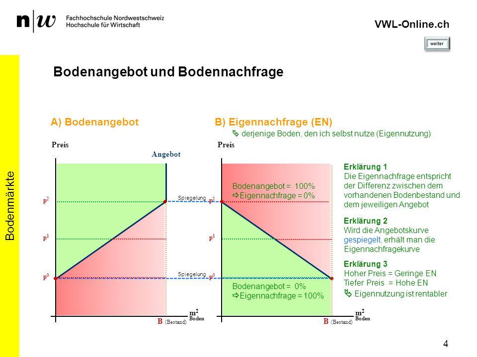 p0p0 4 Bodenmärkte VWL-Online.ch Bodenangebot und Bodennachfrage Angebot Preis m 2 Boden B (Bestand) p1p1 p2p2 p0p0 m 2 Boden B (Bestand) p1p1 p2p2 B)