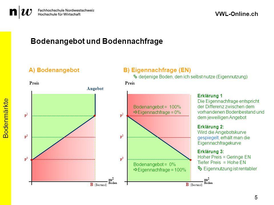 p0p0 5 Bodenmärkte VWL-Online.ch Bodenangebot und Bodennachfrage Angebot Preis m 2 Boden B (Bestand) p1p1 p2p2 Erklärung 2: Wird die Angebotskurve ges