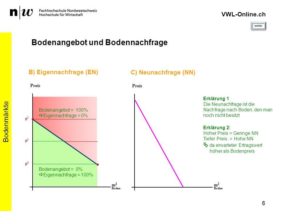 6 Bodenmärkte VWL-Online.ch Bodenangebot und Bodennachfrage p0p0 m 2 Boden p1p1 p2p2 B) Eigennachfrage (EN) Preis Bodenangebot = 0% Eigennachfrage = 1