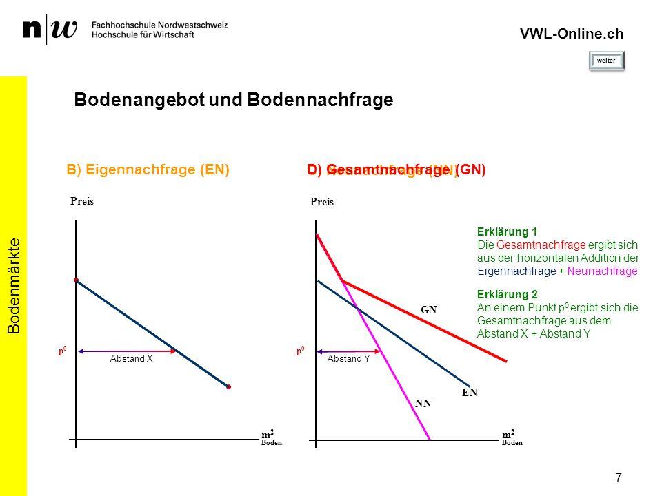 7 Bodenmärkte VWL-Online.ch Bodenangebot und Bodennachfrage m 2 Boden B) Eigennachfrage (EN) Preis m 2 Boden C) Neunachfrage (NN) Preis D) Gesamtnachf