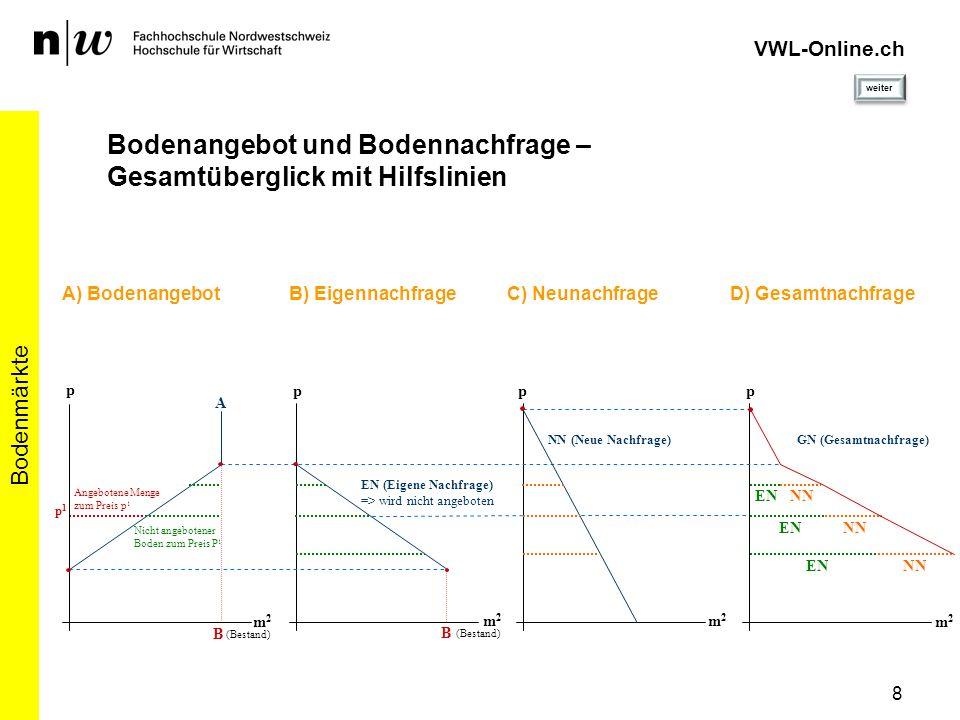 8 Bodenmärkte VWL-Online.ch Bodenangebot und Bodennachfrage – Gesamtüberglick mit Hilfslinien A p m2m2 (Bestand) EN NN EN NN EN NN p m2m2 (Bestand) EN
