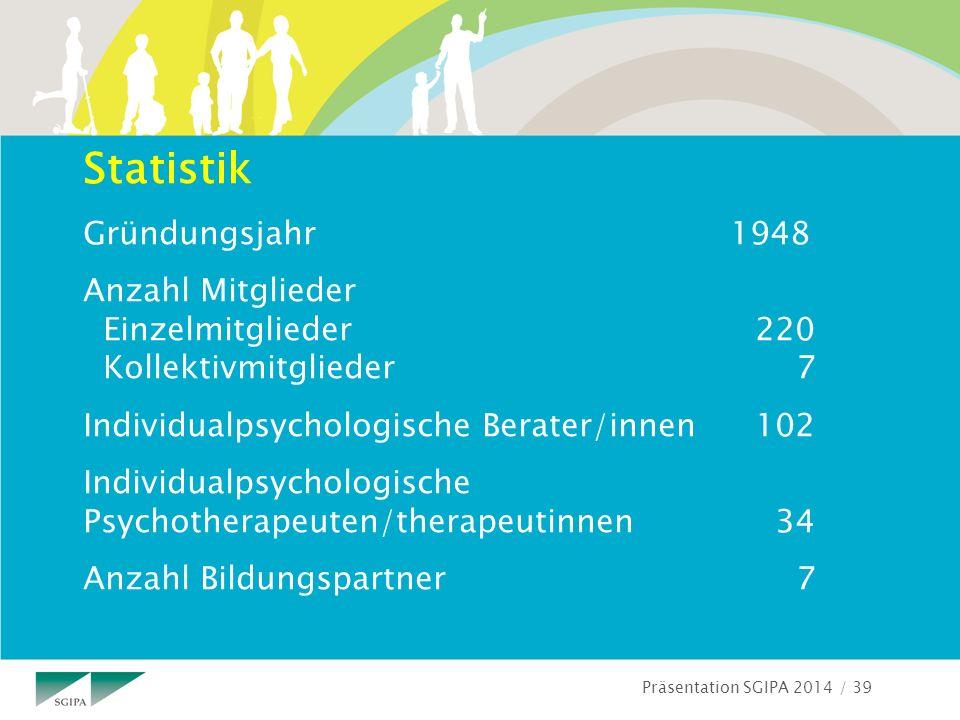 Präsentation SGIPA 2014 / 39 Statistik Gründungsjahr 1948 Anzahl Mitglieder Einzelmitglieder220 Kollektivmitglieder 7 Individualpsychologische Berater/innen102 Individualpsychologische Psychotherapeuten/therapeutinnen 34 Anzahl Bildungspartner 7