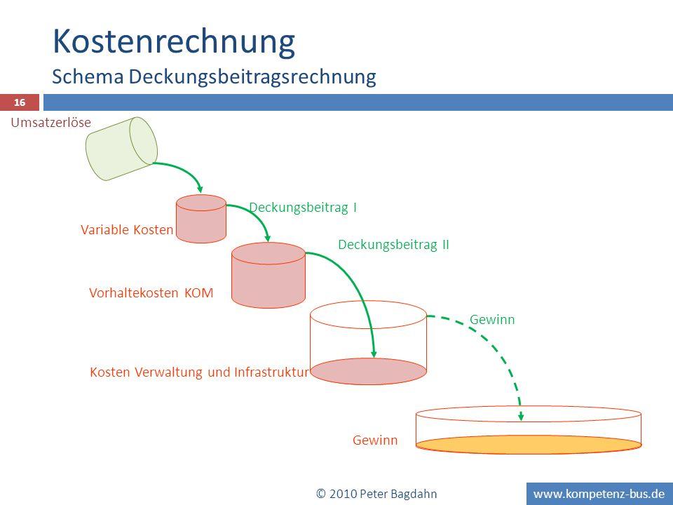 www.kompetenz-bus.de 16 Variable Kosten Deckungsbeitrag I Vorhaltekosten KOM Kosten Verwaltung und Infrastruktur Deckungsbeitrag II Gewinn Kostenrechn