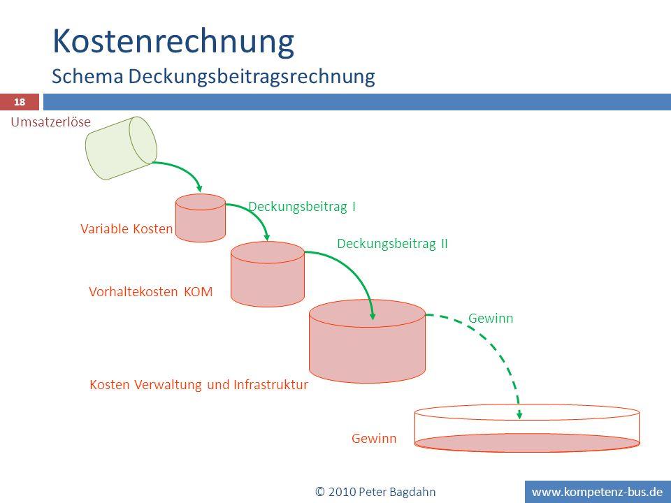 www.kompetenz-bus.de 18 Variable Kosten Deckungsbeitrag I Vorhaltekosten KOM Kosten Verwaltung und Infrastruktur Deckungsbeitrag II Gewinn Kostenrechn