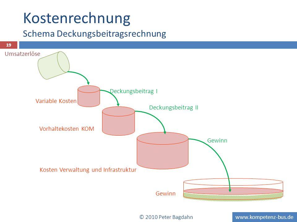 www.kompetenz-bus.de 19 Variable Kosten Deckungsbeitrag I Vorhaltekosten KOM Kosten Verwaltung und Infrastruktur Deckungsbeitrag II Gewinn © 2010 Pete
