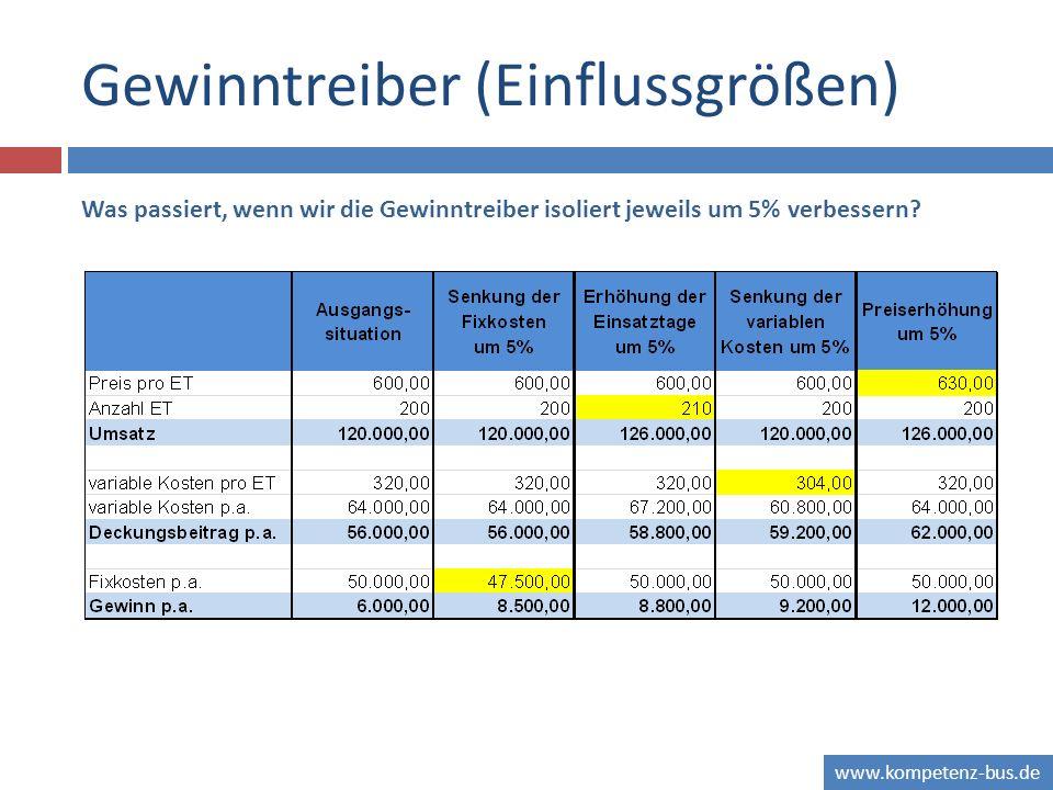 www.kompetenz-bus.de Gewinntreiber (Einflussgrößen) Was passiert, wenn wir die Gewinntreiber isoliert jeweils um 5% verbessern?