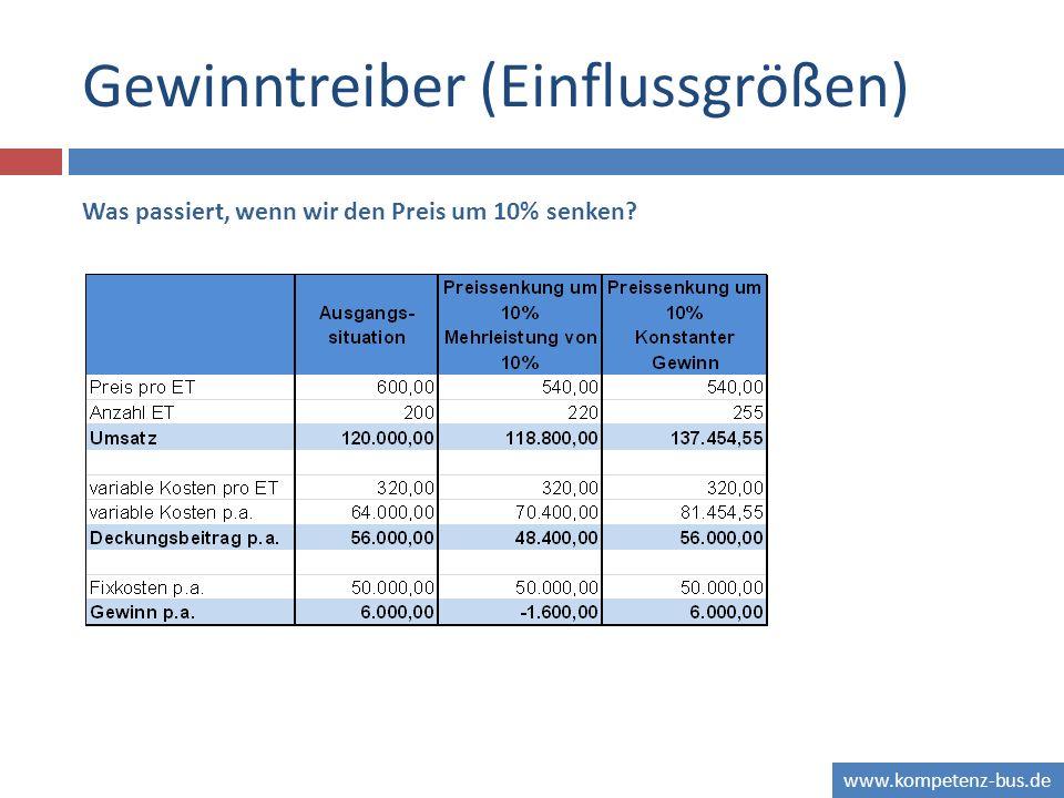 www.kompetenz-bus.de Gewinntreiber (Einflussgrößen) Was passiert, wenn wir den Preis um 10% senken?