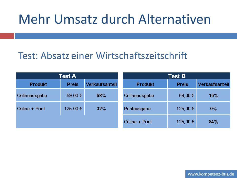 www.kompetenz-bus.de Mehr Umsatz durch Alternativen Test: Absatz einer Wirtschaftszeitschrift