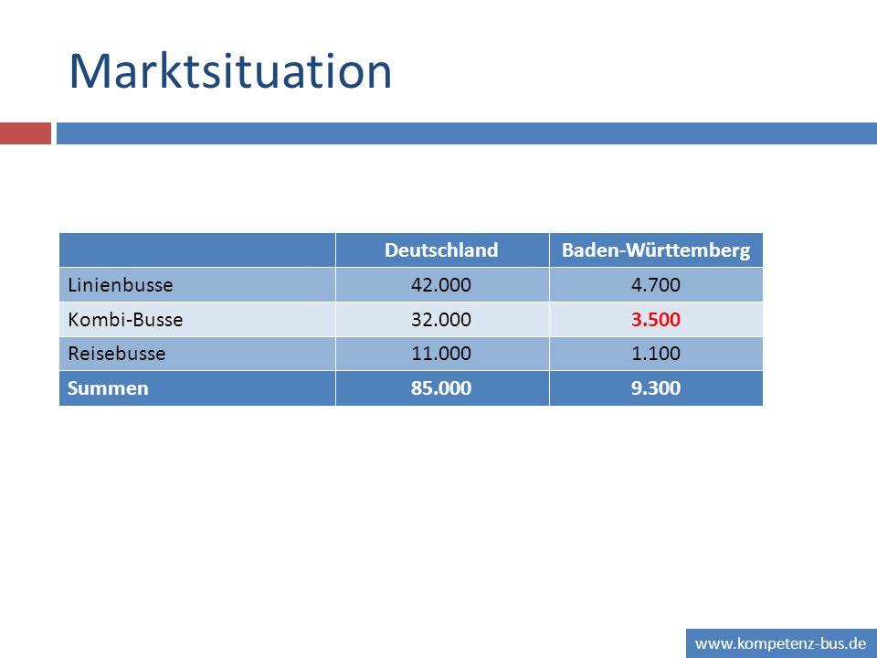 www.kompetenz-bus.de Marktsituation DeutschlandBaden-Württemberg Linienbusse4.70042.000 Kombi-Busse32.0003.500 Reisebusse11.0001.100 85.0009.300Summen