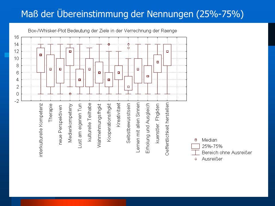 Maß der Übereinstimmung der Nennungen (25%-75%)
