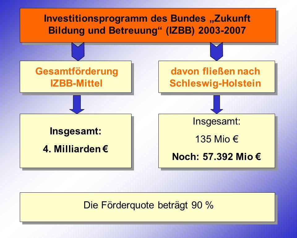 Gesamtförderung IZBB-Mittel Investitionsprogramm des Bundes Zukunft Bildung und Betreuung (IZBB) 2003-2007 davon fließen nach Schleswig-Holstein Insge
