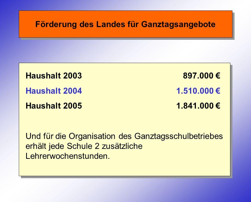 Förderung des Landes für Ganztagsangebote Haushalt 2003 897.000 Haushalt 20041.510.000 Haushalt 20051.841.000 Und für die Organisation des Ganztagssch