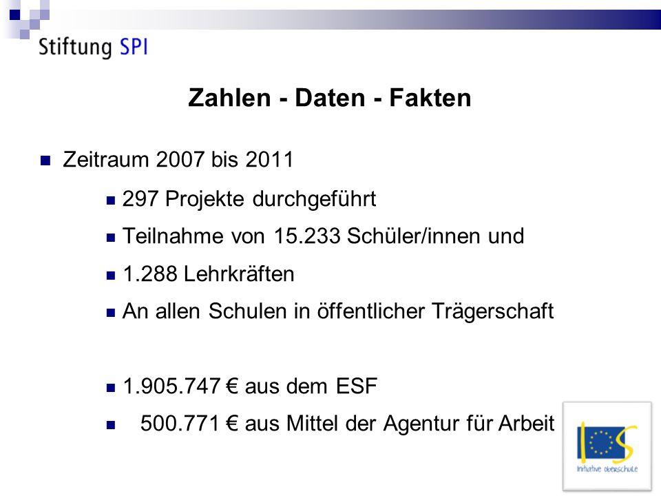 Zahlen - Daten - Fakten Zeitraum 2007 bis 2011 297 Projekte durchgeführt Teilnahme von 15.233 Schüler/innen und 1.288 Lehrkräften An allen Schulen in