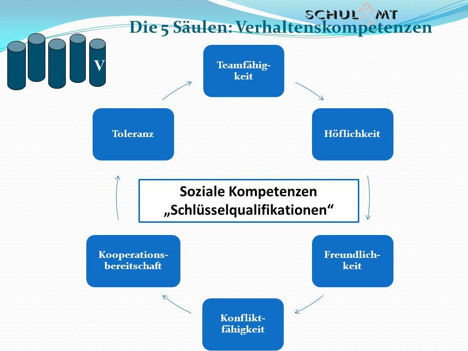Teamfähig- keit Höflichkeit Freundlich- keit Konflikt- fähigkeit Kooperations- bereitschaft Toleranz Die 5 Säulen: Verhaltenskompetenzen V Soziale Kom
