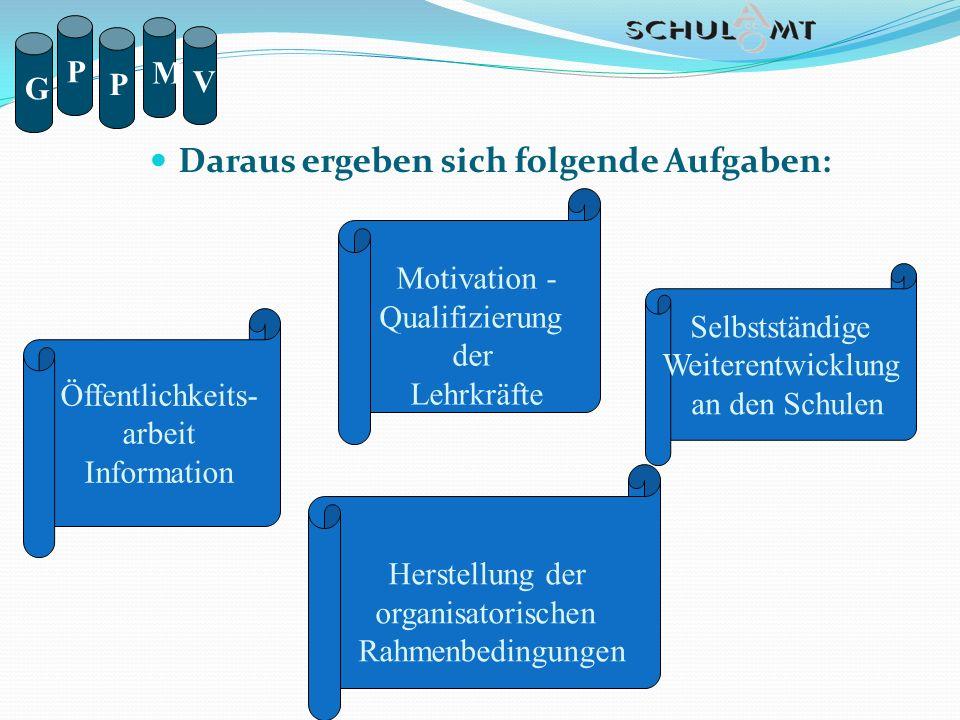 Daraus ergeben sich folgende Aufgaben: Motivation - Qualifizierung der Lehrkräfte Öffentlichkeits- arbeit Information Selbstständige Weiterentwicklung