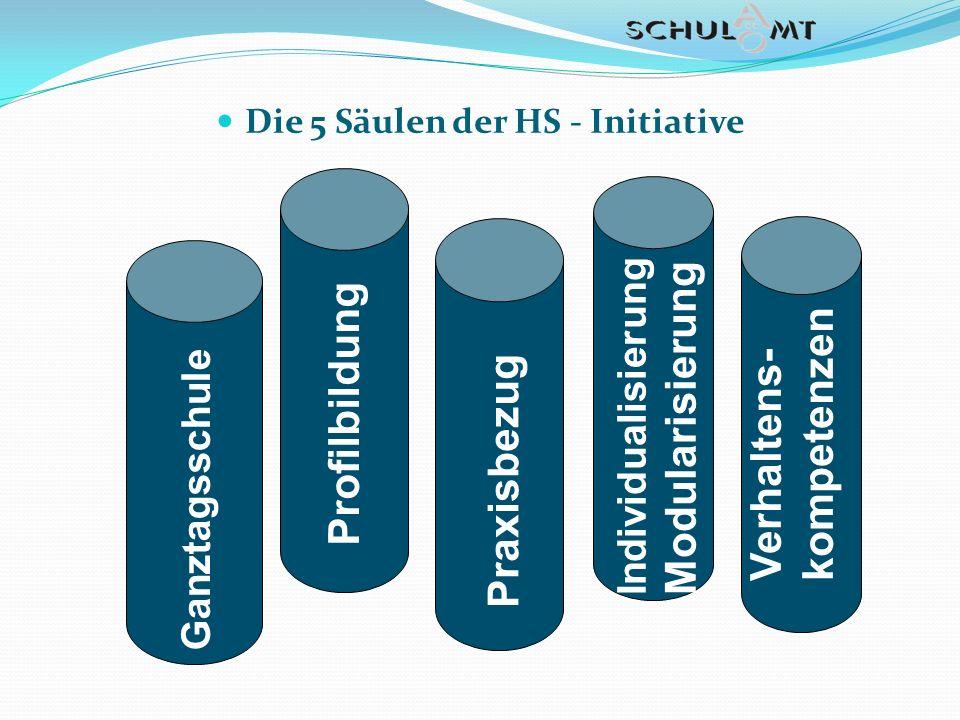 Die 5 Säulen der HS - Initiative Ganztagsschule Profilbildung Praxisbezug Individualisierung Modularisierung Verhaltens- kompetenzen
