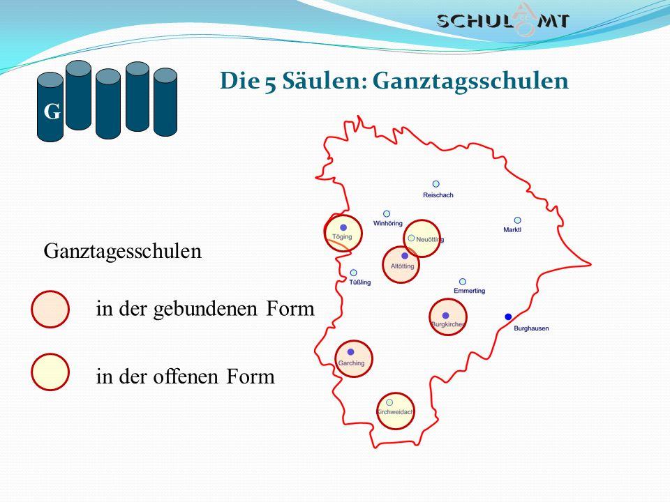 Die 5 Säulen: Ganztagsschulen G Ganztagesschulen in der gebundenen Form in der offenen Form