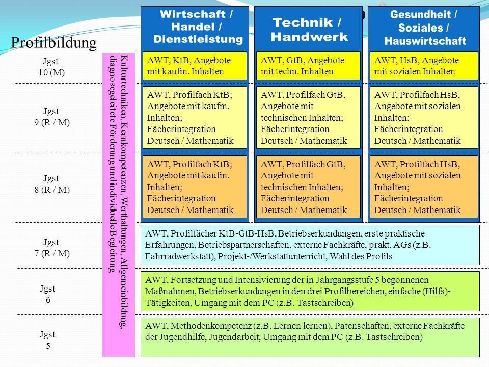 Jgst 5 Jgst 6 Jgst 9 (R / M) Jgst 8 (R / M) Jgst 7 (R / M) Jgst 10 (M) AWT, Methodenkompetenz (z.B. Lernen lernen), Patenschaften, externe Fachkräfte